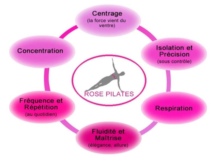 rose-pilates-gym-qui-reduit-les-recidives-cancer-sein_width1024.jpg